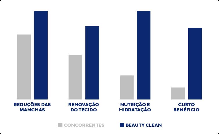 Beauty Clean - Creme para Tirar Manchas e Melasma